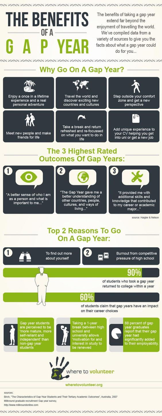 infographic about gap year